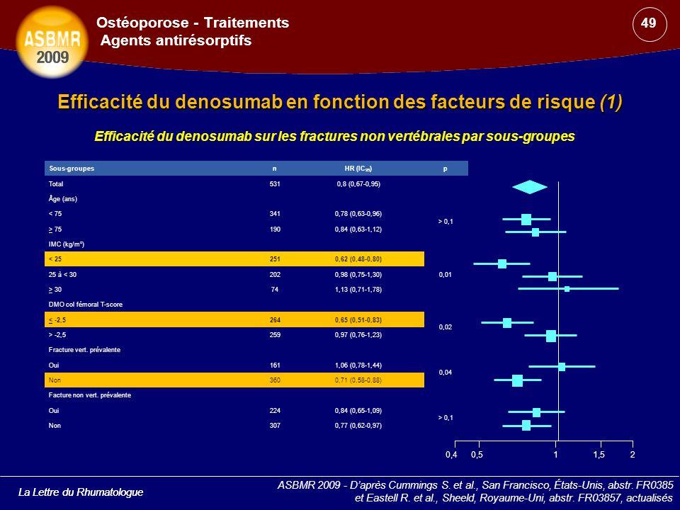 La Lettre du Rhumatologue Efficacité du denosumab sur les fractures non vertébrales par sous-groupes Efficacité du denosumab en fonction des facteurs