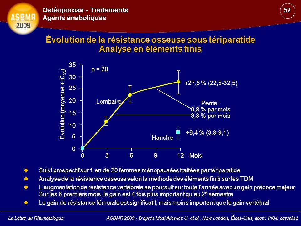 La Lettre du Rhumatologue Évolution de la résistance osseuse sous tériparatide Analyse en éléments finis Suivi prospectif sur 1 an de 20 femmes ménopa