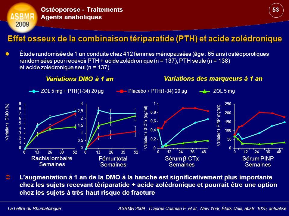 La Lettre du RhumatologueASBMR 2009 - Daprès Cosman F. et al., New York, États-Unis, abstr. 1025, actualisé Effet osseux de la combinaison tériparatid