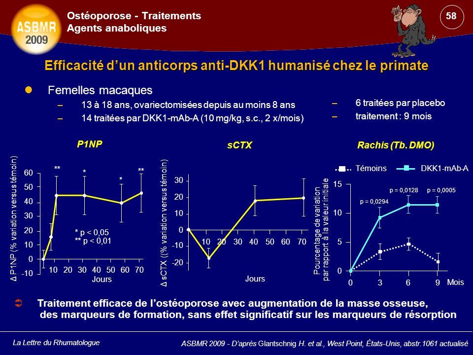 La Lettre du Rhumatologue ASBMR 2009 - Daprès Glantschnig H. et al., West Point, États-Unis, abstr.1061 actualisé Femelles macaques –13 à 18 ans, ovar