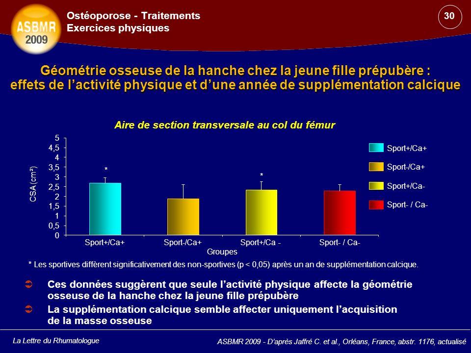 La Lettre du Rhumatologue ASBMR 2009 - Daprès Jaffré C. et al., Orléans, France, abstr. 1176, actualisé Ostéoporose - Traitements Exercices physiques
