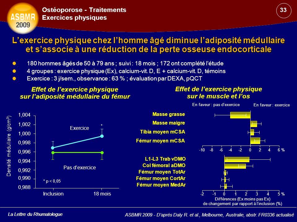 La Lettre du Rhumatologue Lexercice physique chez lhomme âgé diminue ladiposité médullaire et sassocie à une réduction de la perte osseuse endocortica