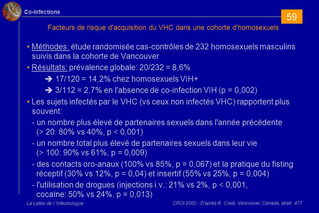 Co-infections La Lettre de l Infectiologue Facteurs de risque d acquisition du VHC dans une cohorte d homosexuels Méthodes: étude randomisée cas-contrôles de 232 homosexuels masculins suivis dans la cohorte de Vancouver Résultats: prévalence globale: 20/232 = 8,6% 17/120 = 14,2% chez homosexuels VIH+ 3/112 = 2,7% en l absence de co-infection VIH (p = 0,002) Les sujets infectés par le VHC (vs ceux non infectés VHC) rapportent plus souvent: - un nombre plus élevé de partenaires sexuels dans l année précédente (> 20: 80% vs 40%, p < 0,001) - un nombre total plus élevé de partenaires sexuels dans leur vie (> 100: 90% vs 61%, p = 0,009) - des contacts oro-anaux (100% vs 85%, p = 0,067) et la pratique du fisting réceptif (30% vs 12%, p = 0,04) et insertif (55% vs 25%, p = 0,004) - l utilisation de drogues (injections i.v.: 21% vs 2%, p < 0,001, cocaïne: 50% vs 24%, p = 0,013) CROI 2000 - D après K.