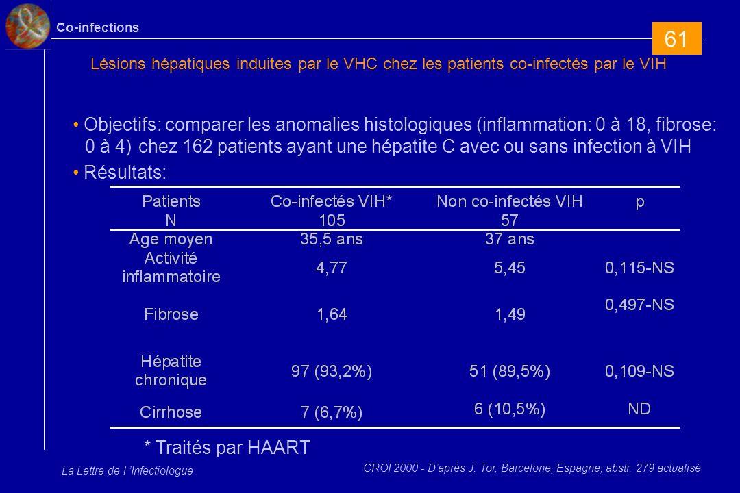 Co-infections La Lettre de l Infectiologue Lésions hépatiques induites par le VHC chez les patients co-infectés par le VIH Objectifs: comparer les anomalies histologiques (inflammation: 0 à 18, fibrose: 0 à 4) chez 162 patients ayant une hépatite C avec ou sans infection à VIH Résultats: CROI 2000 - Daprès J.