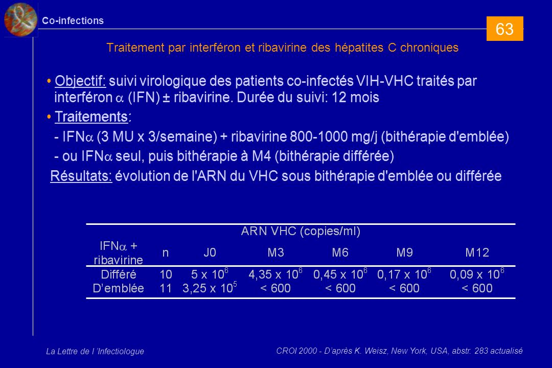 Co-infections La Lettre de l Infectiologue Traitement par interféron et ribavirine des hépatites C chroniques Objectif: suivi virologique des patients co-infectés VIH-VHC traités par interféron (IFN) ± ribavirine.