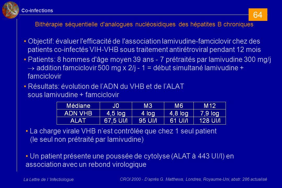 Co-infections La Lettre de l Infectiologue Bithérapie séquentielle d analogues nucléosidiques des hépatites B chroniques Objectif: évaluer l efficacité de l association lamivudine-famciclovir chez des patients co-infectés VIH-VHB sous traitement antirétroviral pendant 12 mois Patients: 8 hommes d âge moyen 39 ans - 7 prétraités par lamivudine 300 mg/j addition famciclovir 500 mg x 2/j - 1 = début simultané lamivudine + famciclovir Résultats: évolution de lADN du VHB et de lALAT sous lamivudine + famciclovir CROI 2000 - Daprès G.