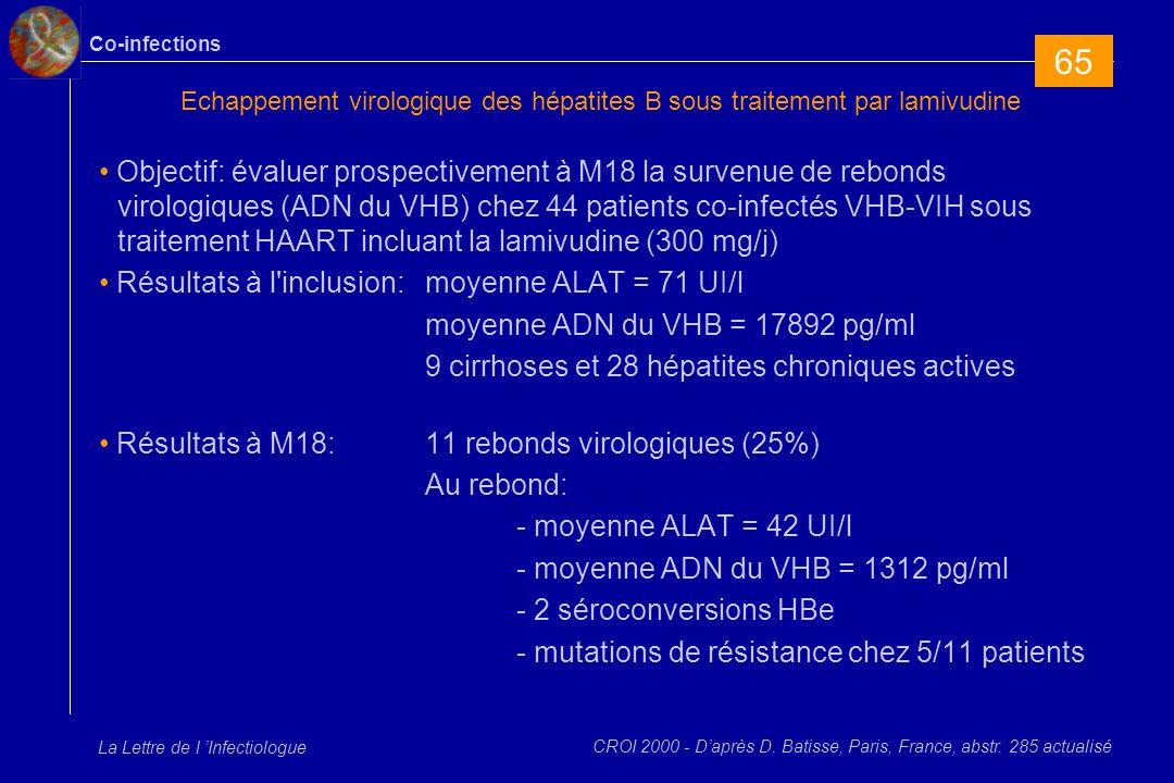 Co-infections La Lettre de l Infectiologue Echappement virologique des hépatites B sous traitement par lamivudine Objectif: évaluer prospectivement à M18 la survenue de rebonds virologiques (ADN du VHB) chez 44 patients co-infectés VHB-VIH sous traitement HAART incluant la lamivudine (300 mg/j) Résultats à l inclusion:moyenne ALAT = 71 UI/l moyenne ADN du VHB = 17892 pg/ml 9 cirrhoses et 28 hépatites chroniques actives Résultats à M18:11 rebonds virologiques (25%) Au rebond: - moyenne ALAT = 42 UI/l - moyenne ADN du VHB = 1312 pg/ml - 2 séroconversions HBe - mutations de résistance chez 5/11 patients CROI 2000 - Daprès D.
