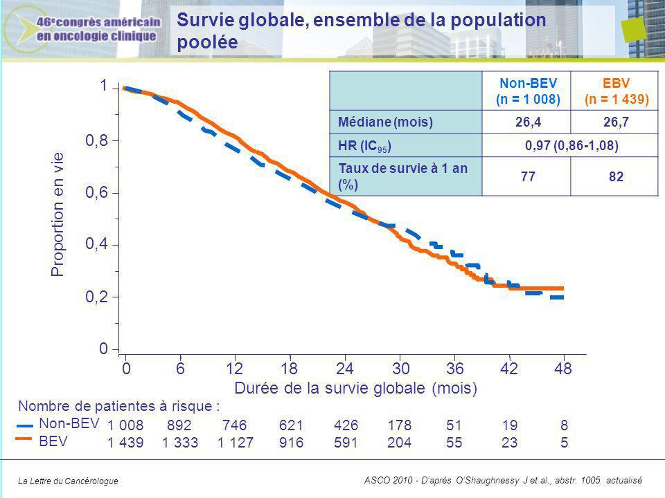 La Lettre du Cancérologue Survie globale, ensemble de la population poolée Non-BEV (n = 1 008) EBV (n = 1 439) Médiane (mois)26,426,7 HR (IC 95 )0,97 (0,86-1,08) Taux de survie à 1 an (%) 7782 1 0,8 0,6 0,4 0,2 0 Proportion en vie 0612182430364248 Durée de la survie globale (mois) Nombre de patientes à risque : Non-BEV BEV ASCO 2010 - Daprès OShaughnessy J et al., abstr.