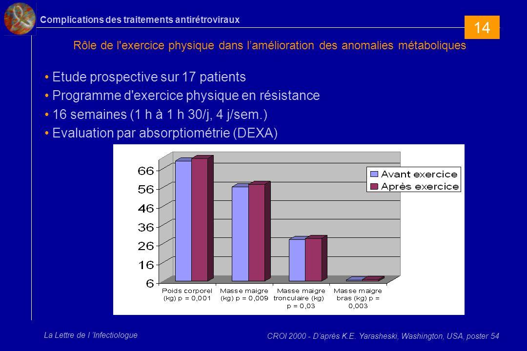 Complications des traitements antirétroviraux La Lettre de l Infectiologue Rôle de l'exercice physique dans lamélioration des anomalies métaboliques E