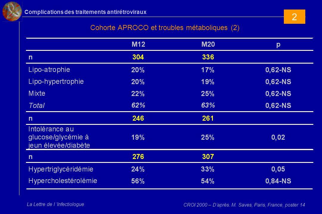 Complications des traitements antirétroviraux La Lettre de l Infectiologue Cohorte APROCO et troubles métaboliques (2) CROI 2000 – Daprès. M. Saves, P