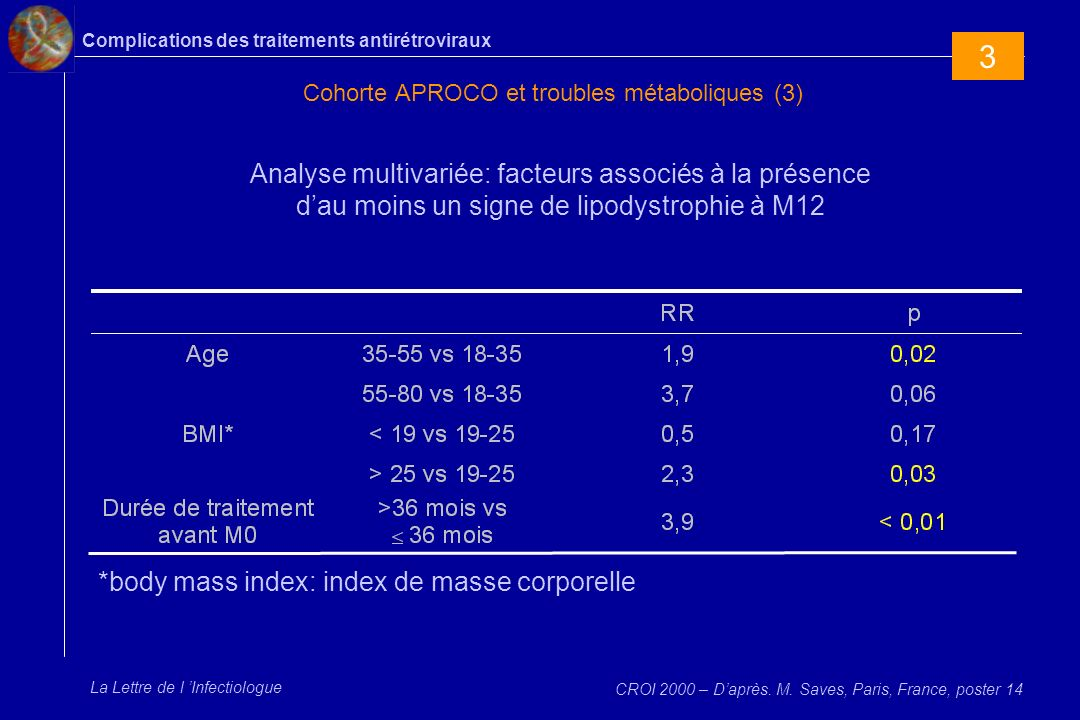Complications des traitements antirétroviraux La Lettre de l Infectiologue Cohorte APROCO et troubles métaboliques (3) Analyse multivariée: facteurs a