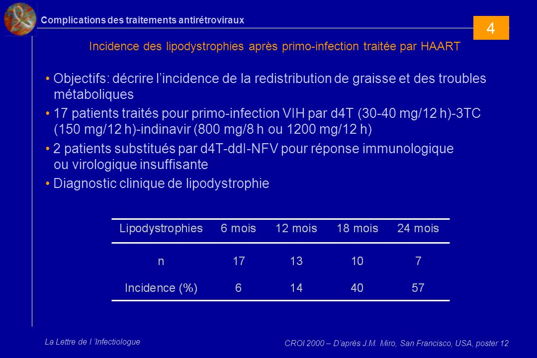 Complications des traitements antirétroviraux La Lettre de l Infectiologue Incidence des lipodystrophies après primo-infection traitée par HAART Objec