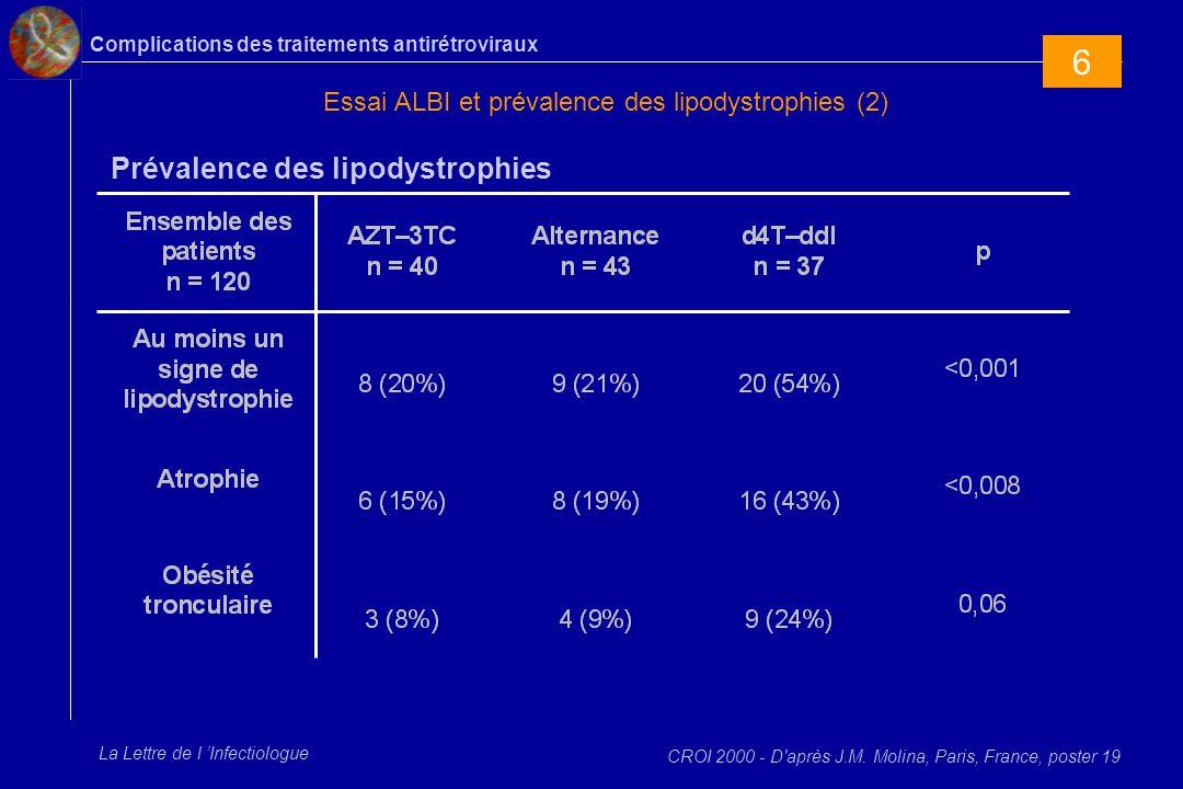 Complications des traitements antirétroviraux La Lettre de l Infectiologue Essai ALBI et prévalence des lipodystrophies (2) CROI 2000 - D'après J.M. M