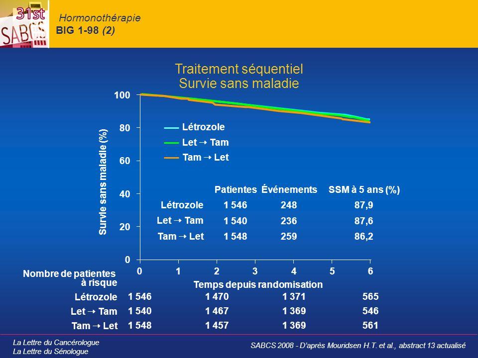 La Lettre du Cancérologue La Lettre du Sénologue Hormonothérapie BIG 1-98 (3) Traitement séquentiel Suivi médian de 71 mois HR (IC 99 ) 1,05 (0,84-1,32) 1,13 (0,83-1,53) 1,22 (0,88-1,69) HR (IC 99 ) 0,96 (0,76-1,21) 0,90 (0,65-1,24) 1,05 (0,75-1,47) SSM SG TDR* 0,50,7511,251,50,50,7511,251,5 En faveur de Let TamEn faveur de Tam Let En faveur de létrozole * Temps jusquà rechute métastatique SABCS 2008 - Daprès Mouridsen H.T.