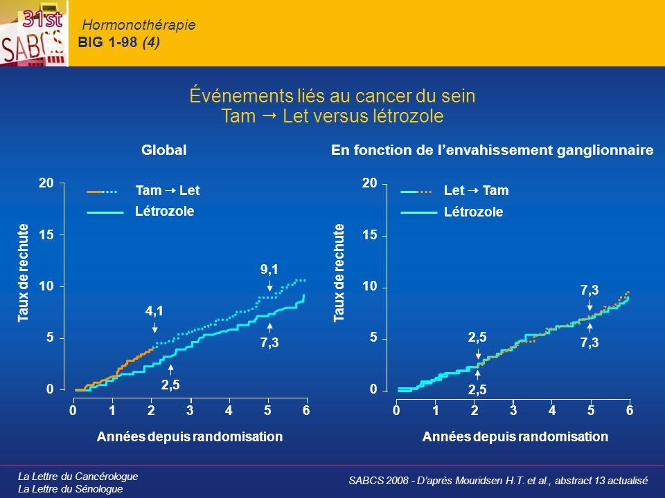 La Lettre du Cancérologue La Lettre du Sénologue Hormonothérapie BIG 1-98 (4) GlobalEn fonction de lenvahissement ganglionnaire Événements liés au cancer du sein Tam Let versus létrozole Taux de rechute 0 0 5 10 15 20 1234560 0 5 10 15 20 123456 Taux de rechute Années depuis randomisation Let TamTam Let Létrozole 2,5 7,3 9,1 4,1 2,5 7,3 SABCS 2008 - Daprès Mouridsen H.T.