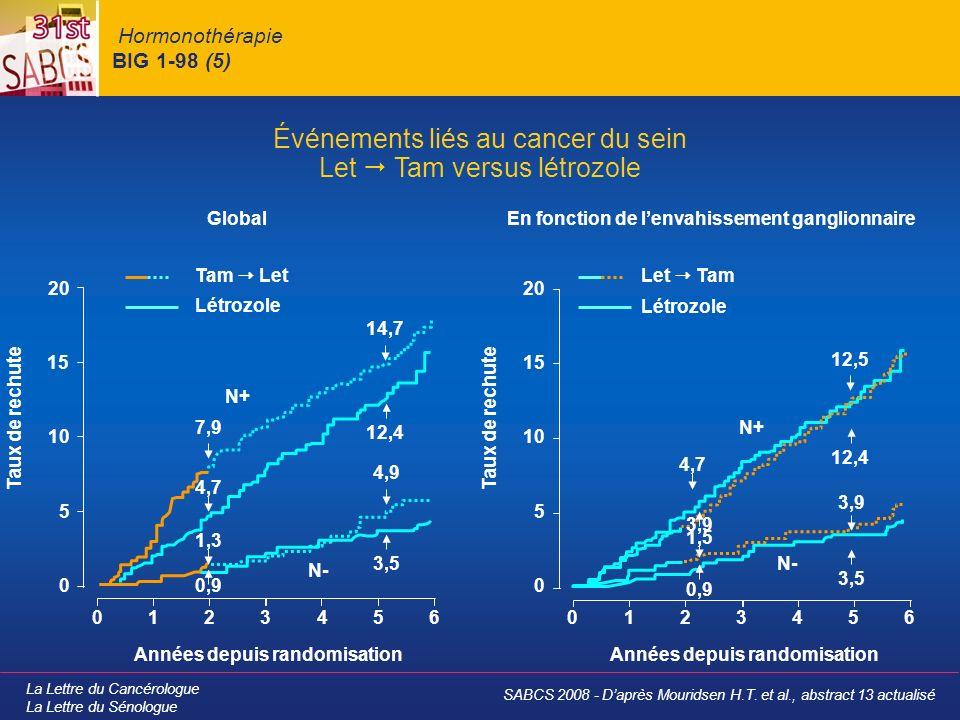La Lettre du Cancérologue La Lettre du Sénologue Hormonothérapie BIG 1-98 (5) Événements liés au cancer du sein Let Tam versus létrozole GlobalEn fonction de lenvahissement ganglionnaire N+ N- Let TamTam Let Létrozole 0 0 5 10 15 20 123456 Taux de rechute Années depuis randomisation 0 0 5 10 15 20 123456 Taux de rechute Années depuis randomisation N+ N- 12,4 14,7 4,9 3,5 7,9 1,3 0,9 4,7 12,4 12,5 3,9 3,5 4,7 3,9 1,5 0,9 SABCS 2008 - Daprès Mouridsen H.T.
