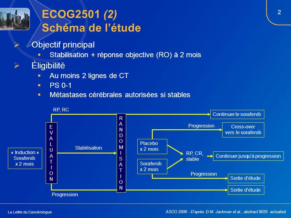 3 La Lettre du Cancérologue ECOG2501 (3) Distribution des patients Introduction (n = 342) Randomisation (n = 107) Patients analysés (n = 83) Exclus, n = 24 Inéligible/données insuffisantes, n = 21 et/ou traitement jamais débuté, n = 9 Sorafenib (n = 51) Placebo (n = 32) Sorafenib seul (n = 41) Placebo et sorafenib à un moment donné (n = 12) Placebo seul (n = 30) n = 2n = 8n = 21 Crossover ASCO 2008 - Daprès D.M.