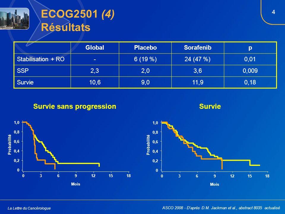 4 La Lettre du Cancérologue ECOG2501 (4) Résultats GlobalPlaceboSorafenibp Stabilisation + RO-6 (19 %)24 (47 %)0,01 SSP2,32,03,60,009 Survie10,69,011,