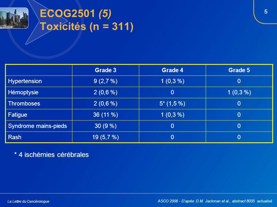 5 La Lettre du Cancérologue ECOG2501 (5) Toxicités (n = 311) Grade 3Grade 4Grade 5 Hypertension9 (2,7 %)1 (0,3 %)0 Hémoptysie2 (0,6 %)01 (0,3 %) Throm
