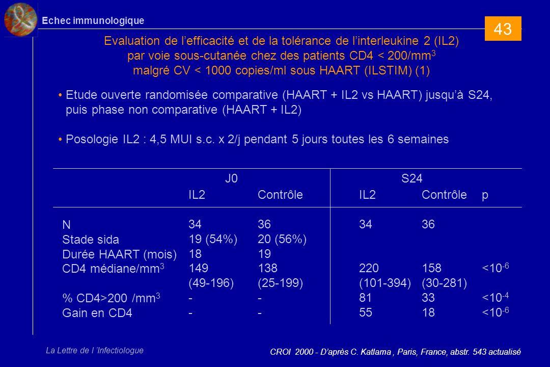Echec immunologique La Lettre de l Infectiologue ILSTIM - Evolution des lymphocytes CD4 à S68 sous IL2 (2) Le groupe contrôle à accès à lIL2 à partir de S24 CROI 2000 - Daprès C.
