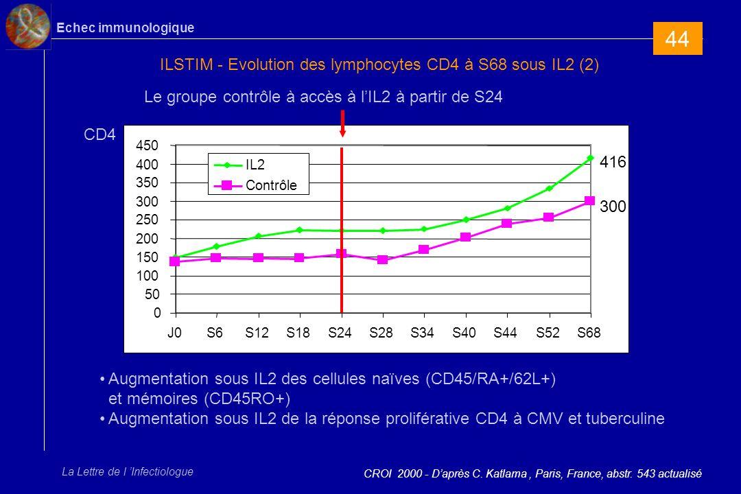 Echec immunologique La Lettre de l Infectiologue 1.Le traitement par IL2 permet une augmentation significative et rapide du nombre de lymphocytes CD4+ 2.Le nombre de CD4 continue daugmenter avec le nombre de cures reçues, jusquà S68 3.Les 29 patients du groupe contrôle qui ont débuté lIL2 après S24 bénéficient dune augmentation rapide de leurs CD4, avec une pente qui rejoint alors celle du groupe IL2 demblée 4.Le taux de CD4 observé dans les 2 groupes reflète une amélioration quantitative et qualitative, avec augmentation des CD4 mémoires et naïfs, et restauration dune réponse CD4 spécifique CMV et tuberculine 5.Il ny a pas eu deffet indésirable inattendu chez ces patients dont les CD4 étaient < 200/mm 3 au début du traitement par IL2 6.Après un an de suivi, il ny a pas deffet sur lARN-VIH plasmatique CROI 2000 - Daprès C.