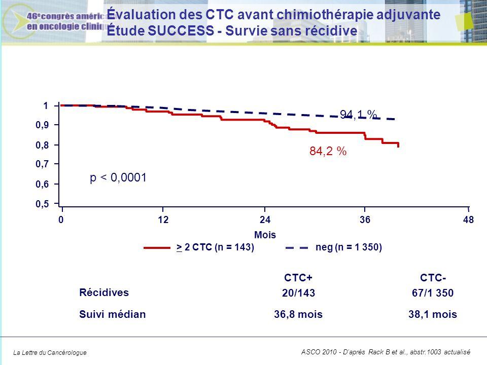 La Lettre du Cancérologue Évaluation des CTC avant chimiothérapie adjuvante Étude SUCCESS - Survie sans récidive 0,5 0,6 0,7 0,8 0,9 1 012243648 p < 0