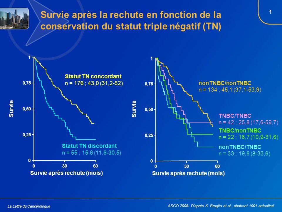 1 La Lettre du Cancérologue ASCO 2008- Daprès K.