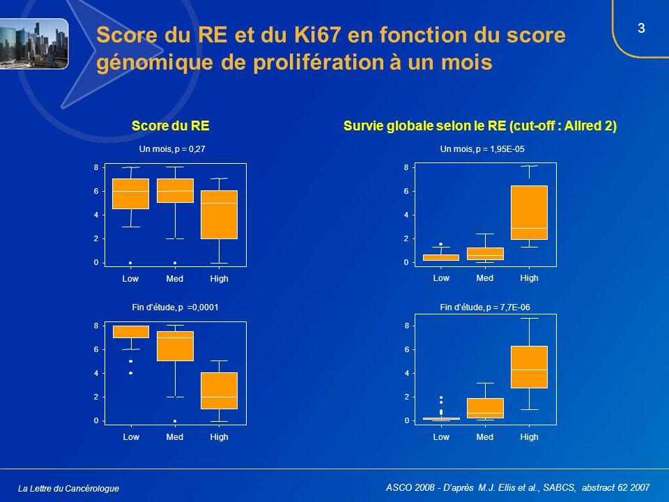 3 La Lettre du Cancérologue Survie globale selon le RE (cut-off : Allred 2)Score du RE Score du RE et du Ki67 en fonction du score génomique de prolifération à un mois 8 6 4 2 0 LowMedHigh Fin détude, p =0,0001 8 6 4 2 0 LowMedHigh Un mois, p = 0,27 8 6 4 2 0 LowMedHigh Fin détude, p = 7,7E-06 8 6 4 2 0 LowMedHigh Un mois, p = 1,95E-05 ASCO 2008 - Daprès M.J.