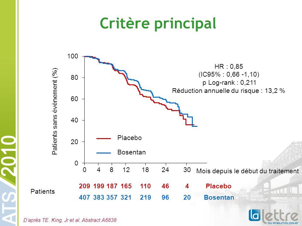 Critère principal 04812182430 0 20 40 60 80 100 Mois depuis le début du traitement Patients sans événement (%) Placebo Bosentan HR : 0,85 (IC95% : 0,6