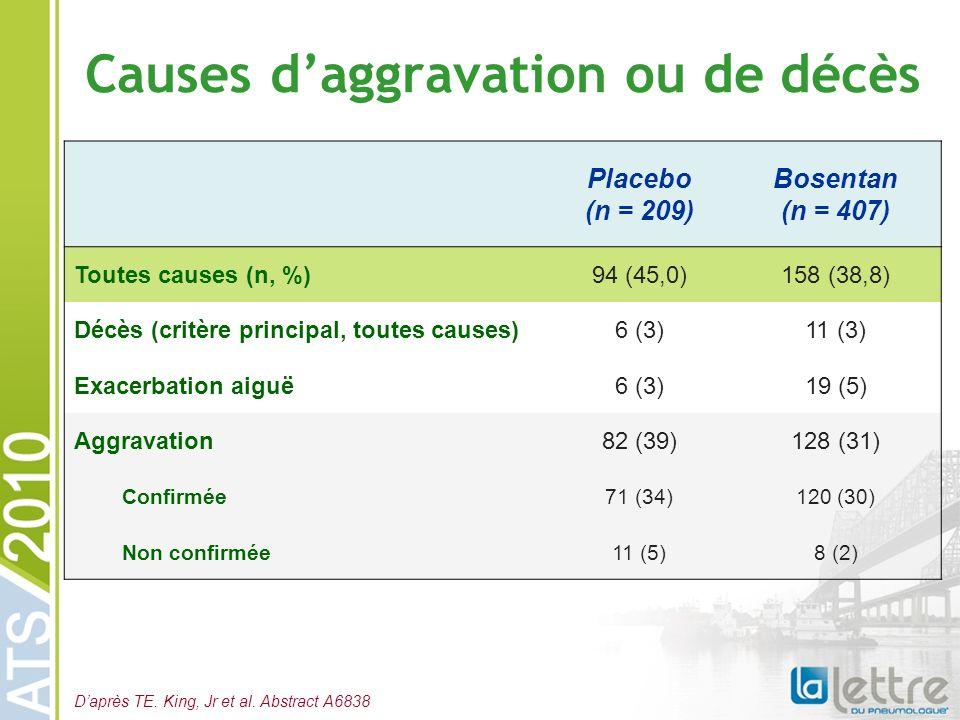 Causes daggravation ou de décès Placebo (n = 209) Bosentan (n = 407) Toutes causes (n, %)94 (45,0)158 (38,8) Décès (critère principal, toutes causes)6