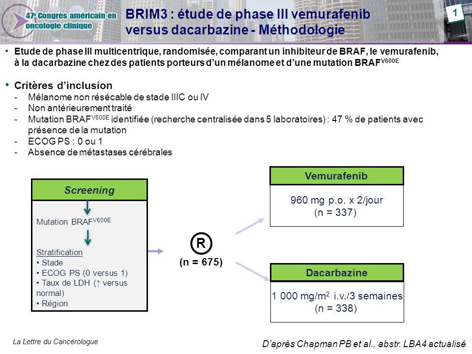 La Lettre du Cancérologue BRIM3 : étude de phase III vemurafenib versus dacarbazine - Méthodologie Etude de phase III multicentrique, randomisée, comparant un inhibiteur de BRAF, le vemurafenib, à la dacarbazine chez des patients porteurs dun mélanome et dune mutation BRAF V600E Critères dinclusion -Mélanome non résécable de stade IIIC ou IV -Non antérieurement traité -Mutation BRAF V600E identifiée (recherche centralisée dans 5 laboratoires) : 47 % de patients avec présence de la mutation -ECOG PS : 0 ou 1 -Absence de métastases cérébrales Mutation BRAF V600E Stratification Stade ECOG PS (0 versus 1) Taux de LDH ( versus normal) Région Screening 960 mg p.o.