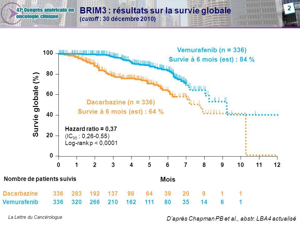 La Lettre du Cancérologue 100 80 60 40 20 0 Survie globale (%) Nombre de patients suivis Dacarbazine Vemurafenib 0123456789101112 Vemurafenib (n = 336
