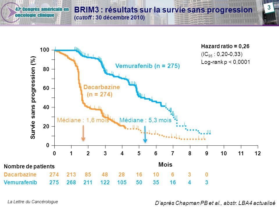 La Lettre du Cancérologue 0 Survie sans progression (%) Nombre de patients Dacarbazine Vemurafenib 0123456789101112 Hazard ratio = 0,26 (IC 95 : 0,20-0,33) Log-rank p < 0,0001 Mois 274 275 213 268 85 211 48 122 28 105 16 50 10 35 6 16 3434 0303 Dacarbazine (n = 274) Vemurafenib (n = 275) BRIM3 : résultats sur la survie sans progression (cutoff : 30 décembre 2010) Médiane : 1,6 mois Médiane : 5,3 mois 100 80 60 40 20 0 60 3 Daprès Chapman PB et al., abstr.