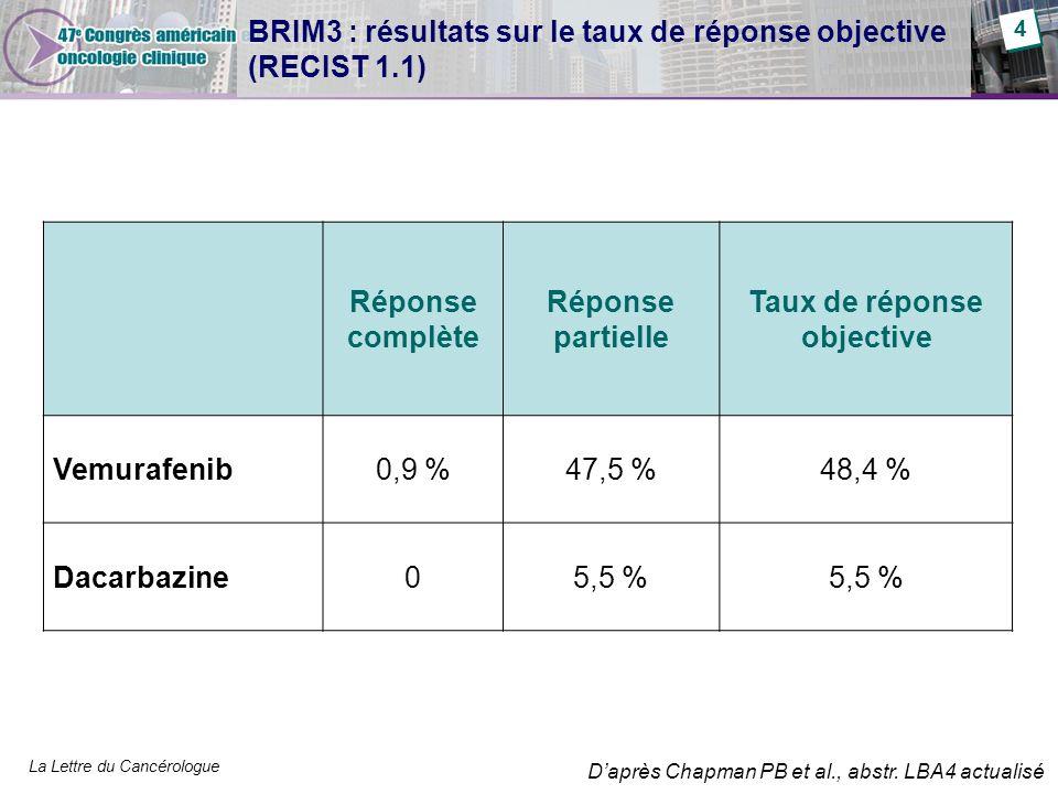 La Lettre du Cancérologue BRIM3 : résultats sur le taux de réponse objective (RECIST 1.1) Réponse complète Réponse partielle Taux de réponse objective Vemurafenib0,9 %47,5 %48,4 % Dacarbazine05,5 % 4 Daprès Chapman PB et al., abstr.
