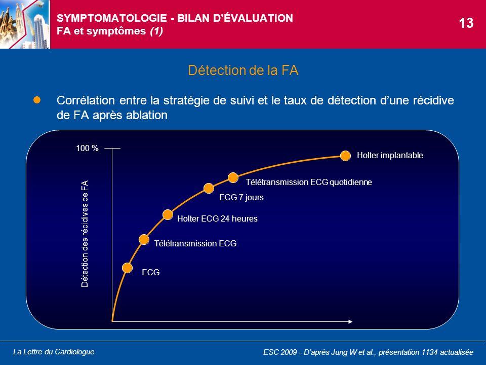 La Lettre du Cardiologue ESC 2009 - Daprès Jung W et al., présentation 1134 actualisée SYMPTOMATOLOGIE - BILAN DÉVALUATION FA et symptômes (1) Corréla