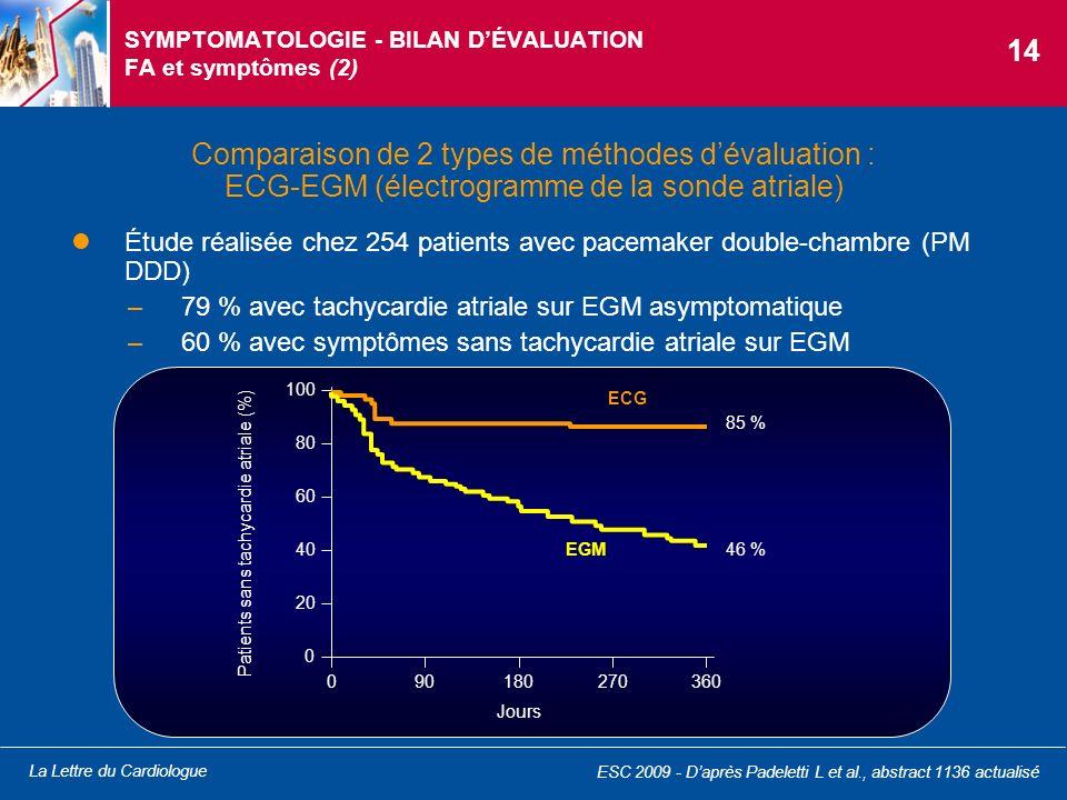 La Lettre du Cardiologue SYMPTOMATOLOGIE - BILAN DÉVALUATION FA et symptômes (2) Étude réalisée chez 254 patients avec pacemaker double-chambre (PM DD