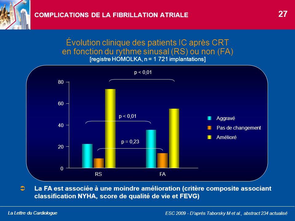La Lettre du Cardiologue ESC 2009 - Daprès Taborsky M et al., abstract 234 actualisé Évolution clinique des patients IC après CRT en fonction du rythm