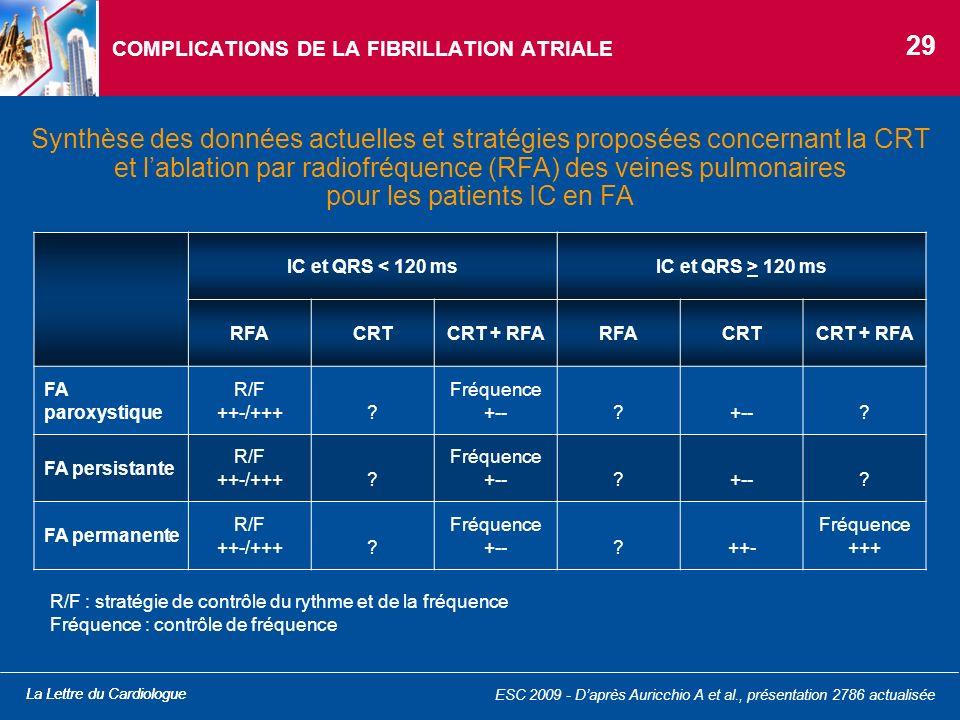 La Lettre du Cardiologue Synthèse des données actuelles et stratégies proposées concernant la CRT et lablation par radiofréquence (RFA) des veines pul