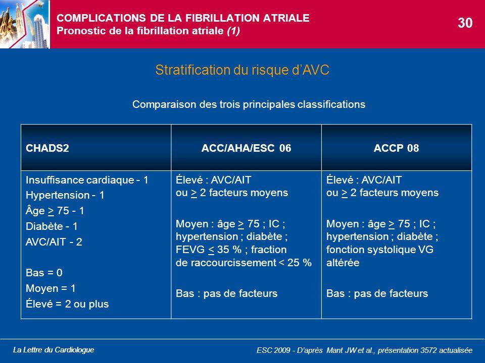 La Lettre du Cardiologue COMPLICATIONS DE LA FIBRILLATION ATRIALE Pronostic de la fibrillation atriale (1) Stratification du risque dAVC Comparaison d
