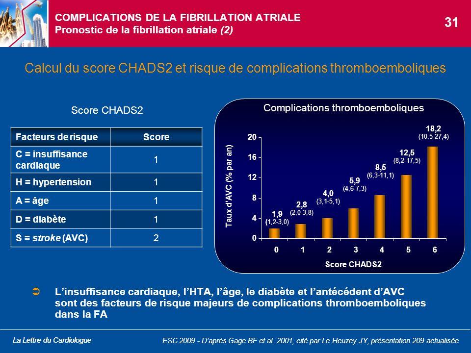 La Lettre du Cardiologue COMPLICATIONS DE LA FIBRILLATION ATRIALE Pronostic de la fibrillation atriale (2) Calcul du score CHADS2 et risque de complic