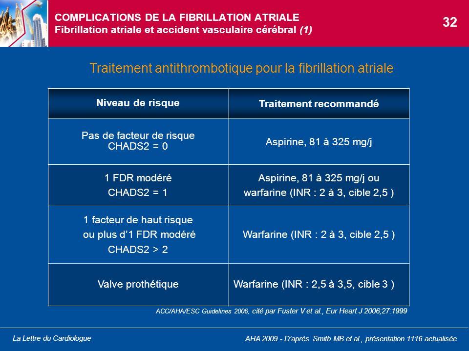 La Lettre du Cardiologue COMPLICATIONS DE LA FIBRILLATION ATRIALE Fibrillation atriale et accident vasculaire cérébral (1) Traitement antithrombotique