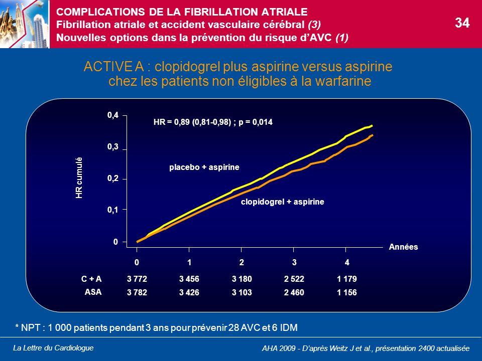 La Lettre du Cardiologue COMPLICATIONS DE LA FIBRILLATION ATRIALE Fibrillation atriale et accident vasculaire cérébral (3) Nouvelles options dans la p
