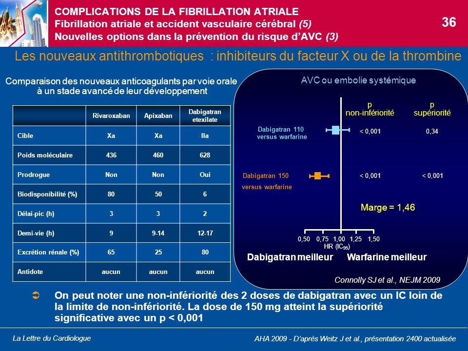 La Lettre du Cardiologue COMPLICATIONS DE LA FIBRILLATION ATRIALE Fibrillation atriale et accident vasculaire cérébral (5) Nouvelles options dans la p