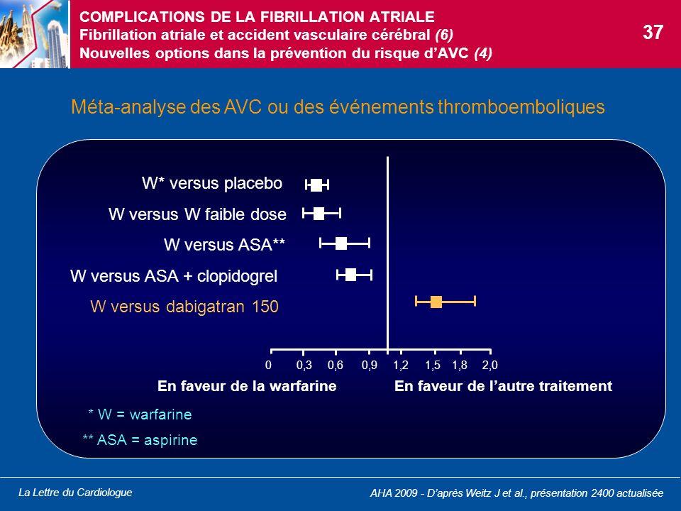 La Lettre du Cardiologue COMPLICATIONS DE LA FIBRILLATION ATRIALE Fibrillation atriale et accident vasculaire cérébral (6) Nouvelles options dans la p