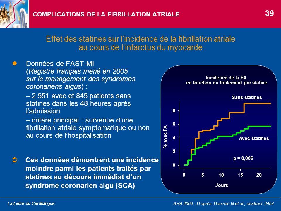 La Lettre du Cardiologue AHA 2009 - Daprès Danchin N et al., abstract 2454 COMPLICATIONS DE LA FIBRILLATION ATRIALE Données de FAST-MI (Registre franç