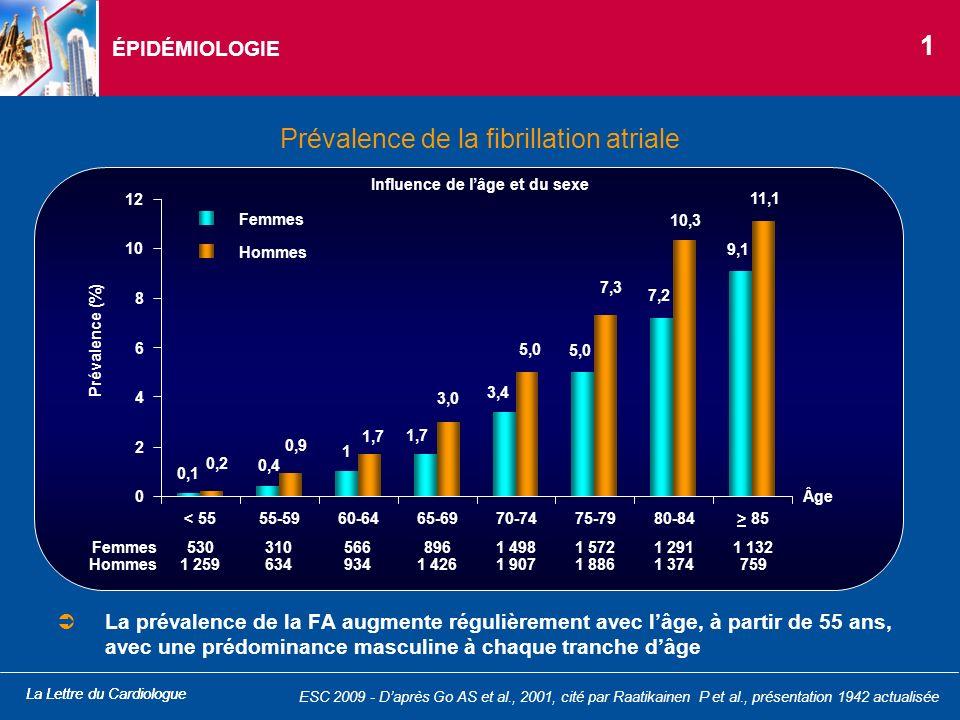 La Lettre du Cardiologue ÉPIDÉMIOLOGIE Prévalence de la fibrillation atriale La prévalence de la FA augmente régulièrement avec lâge, à partir de 55 a
