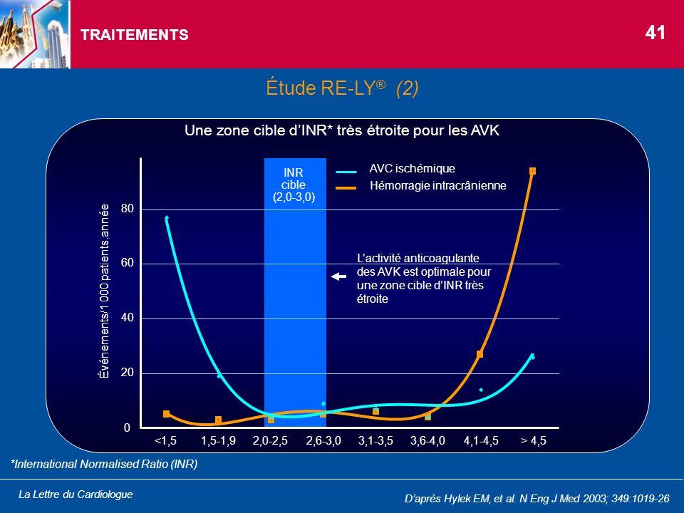 La Lettre du Cardiologue TRAITEMENTS Étude RE-LY ® (2) 41 Daprès Hylek EM, et al. N Eng J Med 2003; 349:1019-26 *International Normalised Ratio (INR)