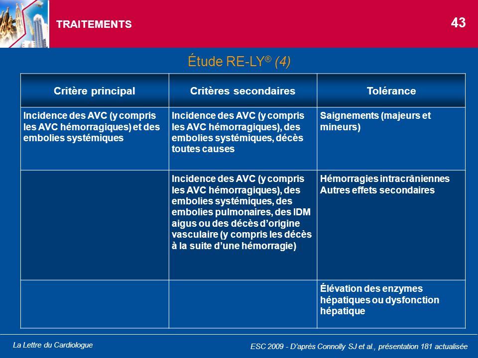 La Lettre du Cardiologue ESC 2009 - Daprès Connolly SJ et al., présentation 181 actualisée TRAITEMENTS Critère principalCritères secondairesTolérance