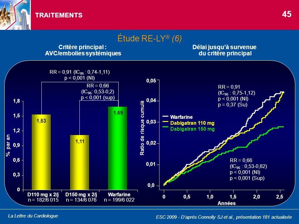 La Lettre du Cardiologue TRAITEMENTS Critère principal : AVC/embolies systémiques RR = 0,91 (IC 95 : 0,74-1,11) p < 0,001 (NI) RR = 0,66 (IC 95 : 0,53