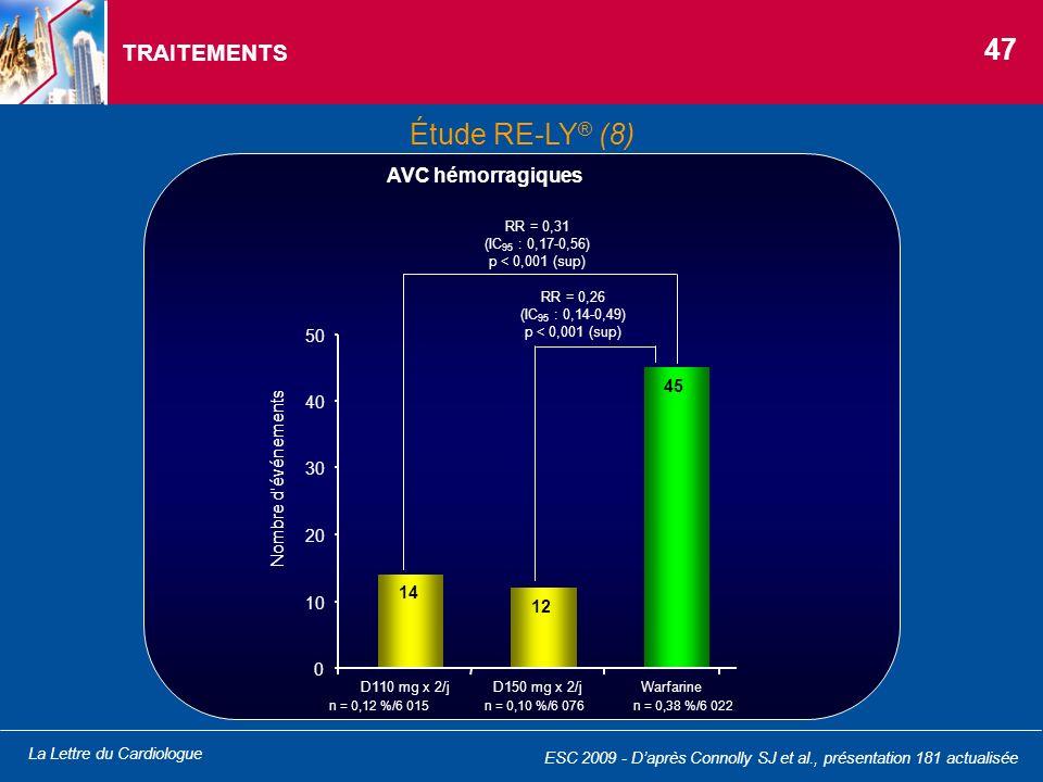 La Lettre du Cardiologue TRAITEMENTS RR = 0,31 (IC 95 : 0,17-0,56) p < 0,001 (sup) RR = 0,26 (IC 95 : 0,14-0,49) p < 0,001 (sup) n = 0,12 %/6 015n = 0